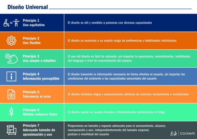 Infografia de los principios de accesibilidad