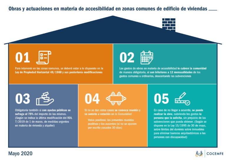 Infografía sobre obras y actuaciones en materia de accesibilidad en comunidades de vecinos