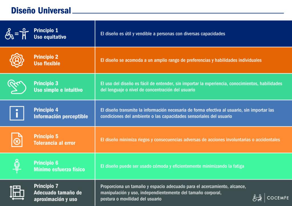 INFOGRAFÍA SOBRE LOS PRINCIPIOS DEL DISEÑO UNIVERSAL
