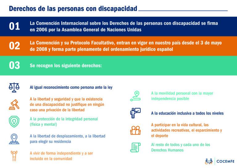 INFOGRAFÍA QUE RECOGE LOS DERECHOS DE LAS PERSONAS CON DISCAPACIDAD