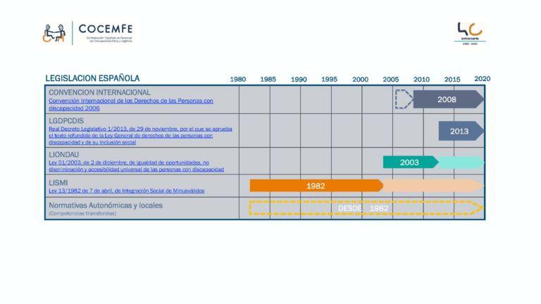 INFOGRAFIA QUE MUESTRA UNA TABLA CON LA EVOLUCIÓN HISTORIA DE LA NORMATIVA EN MATERIA DE ACCESIBILIDAD