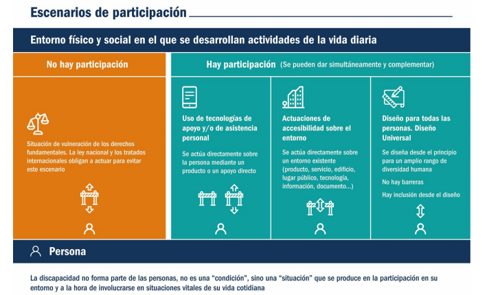 Infografía de escenarios de participación