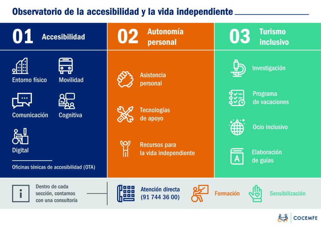 INFOGRAFÍA EXPLICATIVA DE LA ESTRUCTURA DEL OBSERVATORIO