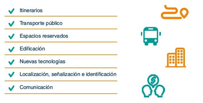 Infografía: Ejemplos de accesibilidad: itinerarios, transporte publico, espacios reservados, edificación, nuevas tecnologías, localización, comunicación